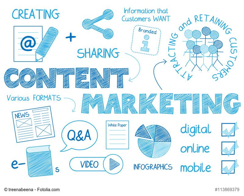 Infografik über gutes Content Marketing