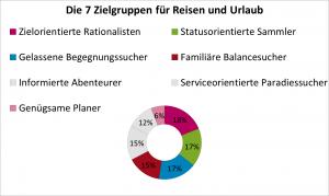 Abb.: Die 7 Zielgruppen für Reisen und Urlaub (Quelle: Trendscope)